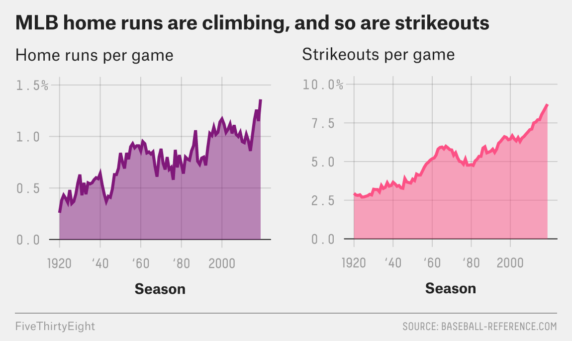 You Can't Have Home Runs Without Strikeouts | FiveThirtyEight
